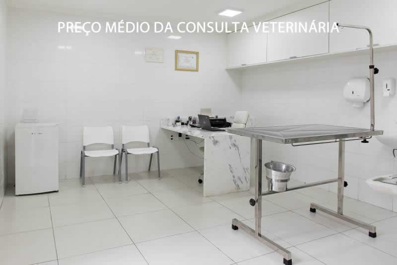 Preço Médio da consulta média veterinaria
